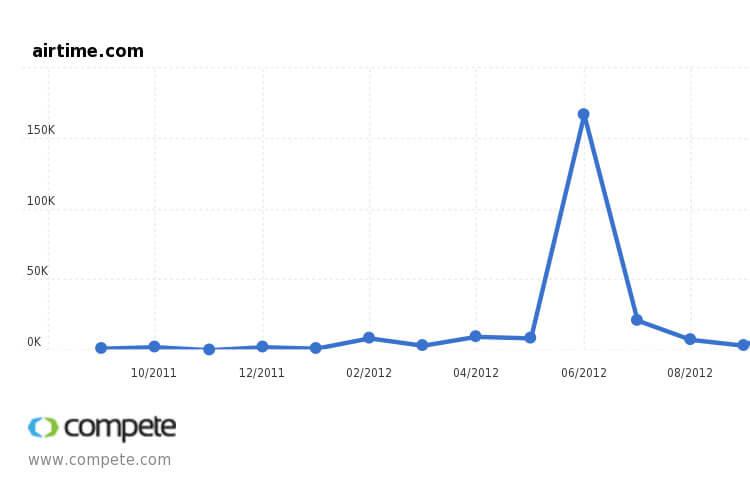 الرسم البياني لأير تايم